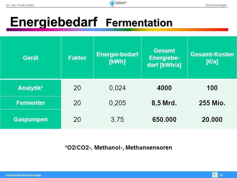 Gesamt Energiebe-darf [kWh/a] *O2/CO2-, Methanol-, Methansensoren